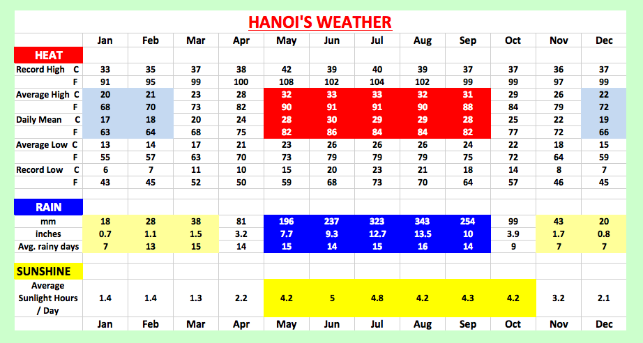 Weather Forecast for Vietnam